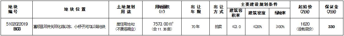富顺县自然资源和规划局国有建设用地使用权出让公告(2019)03号